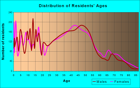 Kenmore, Washington Age and Sex of Residents
