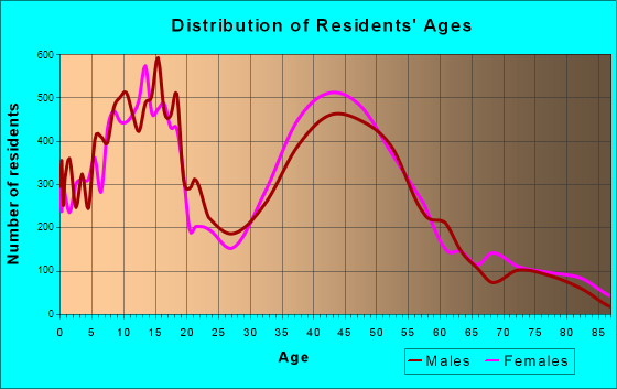 Poway, California Age and Sex of Residents