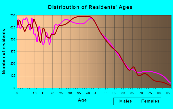 Kent, Washington Age and Sex of Residents