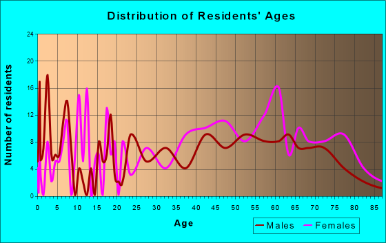 Long Beach, Washington Age and Sex of Residents