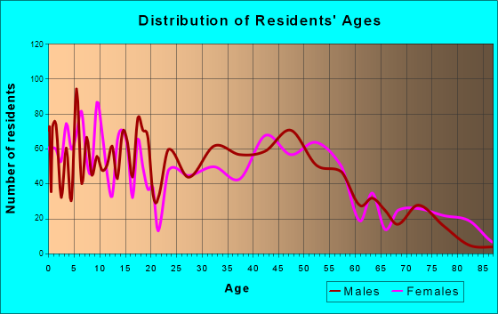 Minnehaha, Washington Age and Sex of Residents