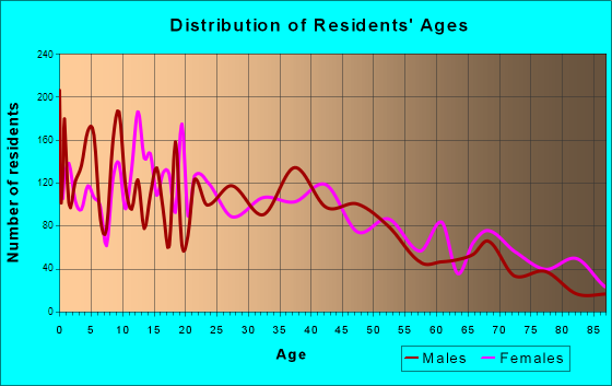 Moses Lake, Washington Age and Sex of Residents