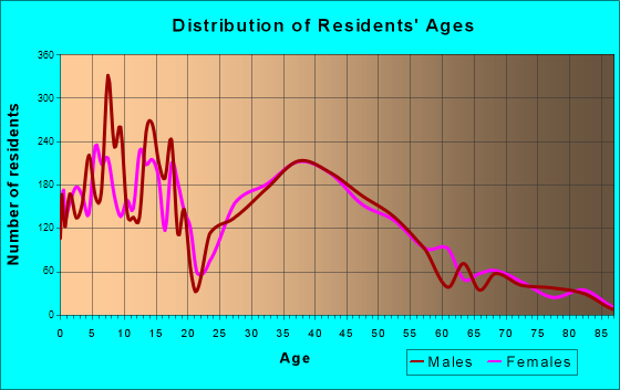 North Marysville, Washington Age and Sex of Residents