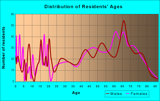 Ocean Shores, Washington Age and Sex of Residents