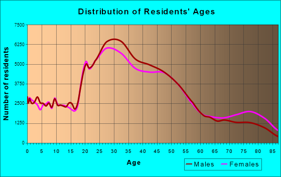 Seattle, Washington Age and Sex of Residents