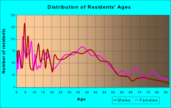 Snohomish, Washington Age and Sex of Residents