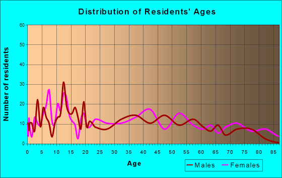 South Bend, Washington Age and Sex of Residents