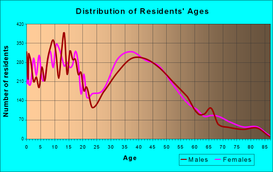 South Hill, Washington Age and Sex of Residents