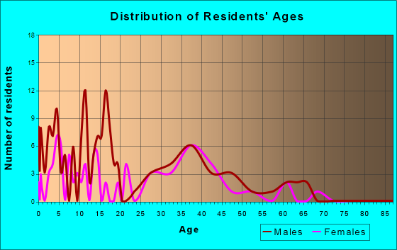 South Prairie, Washington Age and Sex of Residents