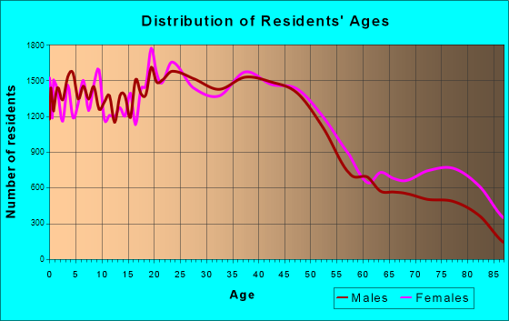 Spokane, Washington Age and Sex of Residents