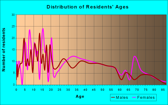 Tenino, Washington Age and Sex of Residents