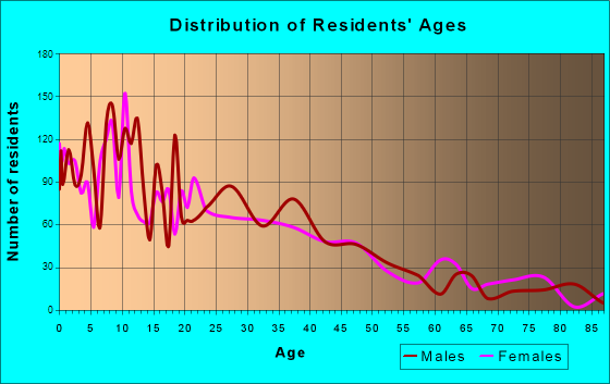 Toppenish, Washington Age and Sex of Residents