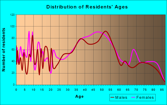 Rio del Mar, California Age and Sex of Residents