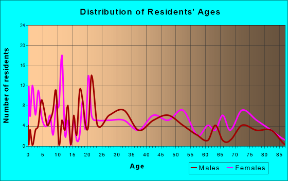 Cedar Grove, West Virginia Age and Sex of Residents