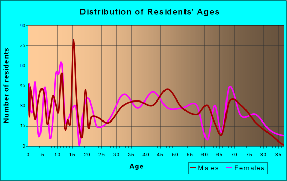 Rio Vista, California Age and Sex of Residents