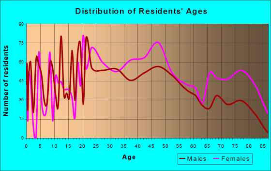 Dunbar, West Virginia Age and Sex of Residents