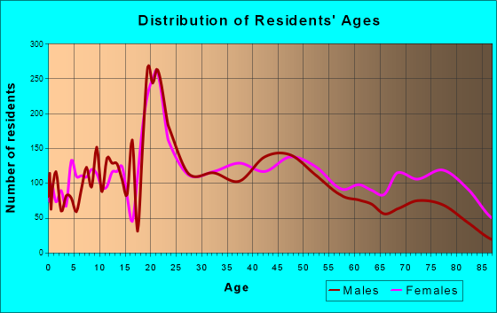 Fairmont, West Virginia Age and Sex of Residents