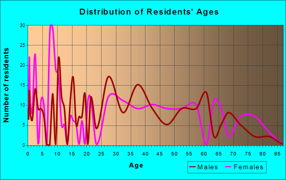 Fort Ashby, West Virginia Age and Sex of Residents