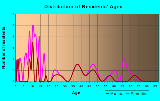 Hedgesville, West Virginia Age and Sex of Residents