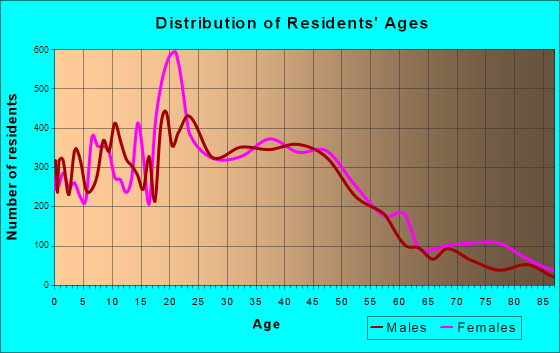 Rohnert Park, California Age and Sex of Residents