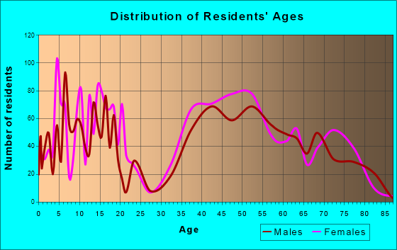 Rolling Hills Estates, California Age and Sex of Residents