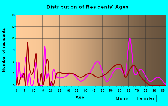 Matewan, West Virginia Age and Sex of Residents