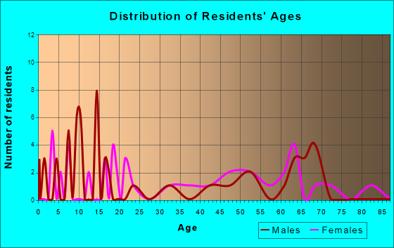 Kansas, Alabama Age and Sex of Residents