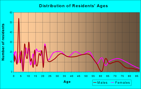 Moorefield, West Virginia Age and Sex of Residents