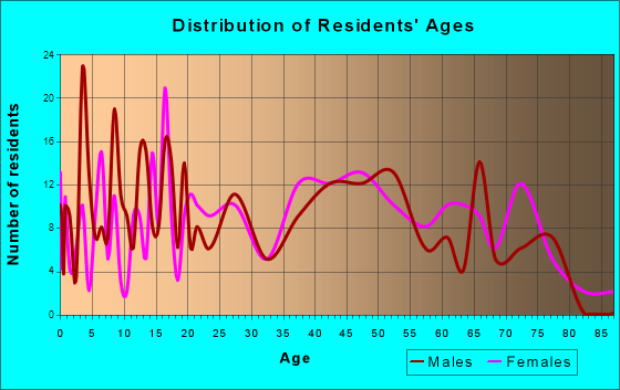 New Haven, West Virginia Age and Sex of Residents