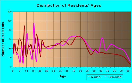 Oak Hill, West Virginia Age and Sex of Residents