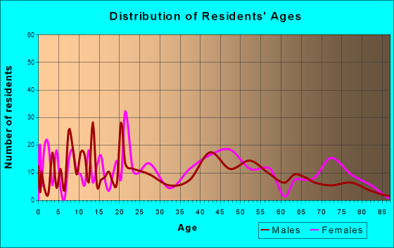 Powellton, West Virginia Age and Sex of Residents