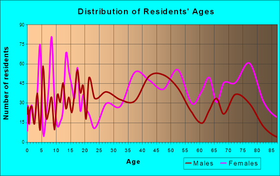 Princeton, West Virginia Age and Sex of Residents