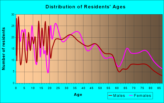Baldwin, Wisconsin Age and Sex of Residents