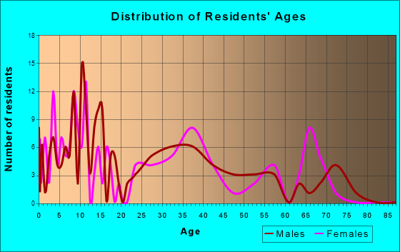 Eden, Wisconsin Age and Sex of Residents