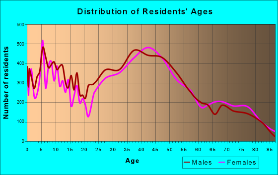 San Clemente, California Age and Sex of Residents
