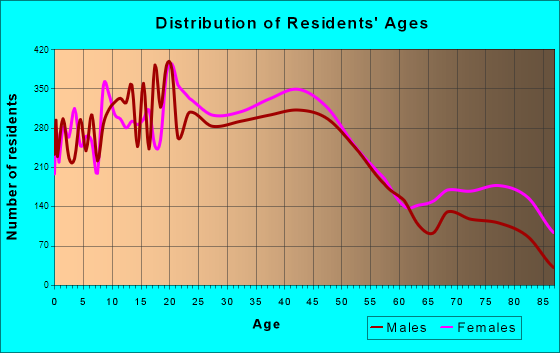 Fond du Lac, Wisconsin Age and Sex of Residents