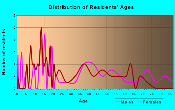 Forestville, Wisconsin Age and Sex of Residents