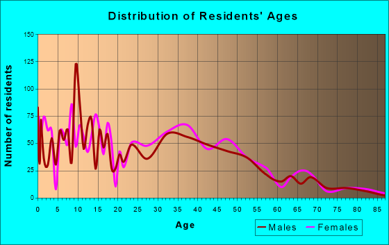 Holmen, Wisconsin Age and Sex of Residents