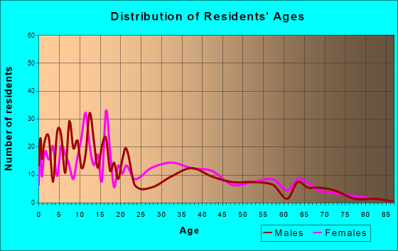 Lac du Flambeau, Wisconsin Age and Sex of Residents