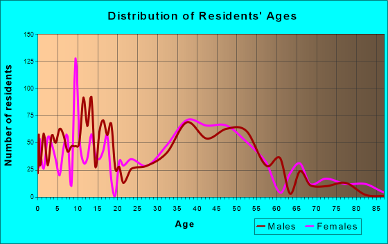 McFarland, Wisconsin Age and Sex of Residents