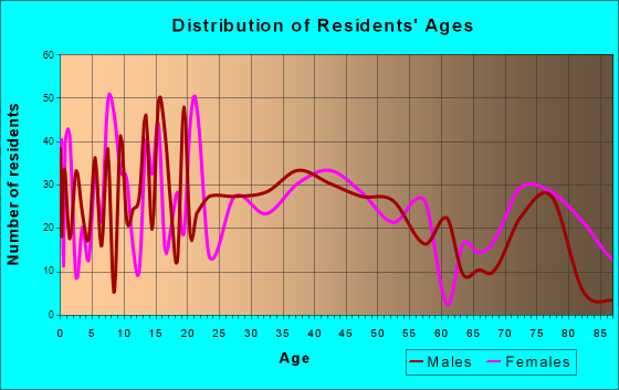 Medford, Wisconsin Age and Sex of Residents