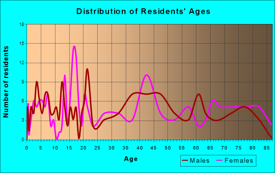 Mellen, Wisconsin Age and Sex of Residents