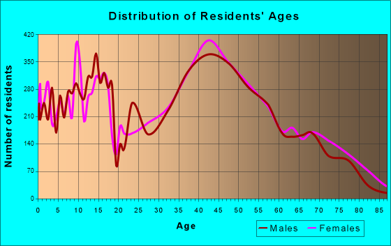 New Berlin, Wisconsin Age and Sex of Residents