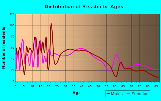 New London, Wisconsin Age and Sex of Residents