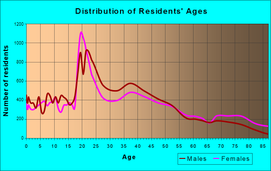 Oshkosh, Wisconsin Age and Sex of Residents