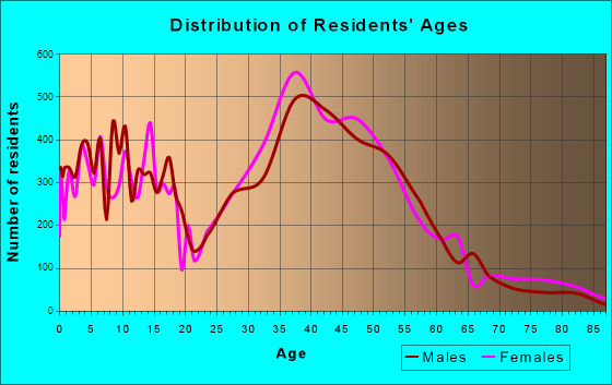 San Ramon, California Age and Sex of Residents