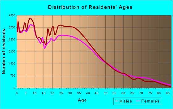 Santa Ana, California Age and Sex of Residents