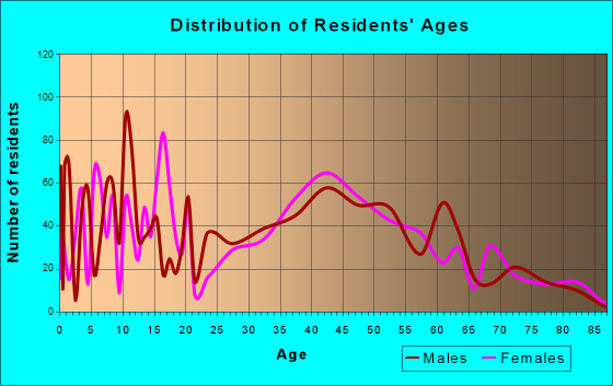 Rib Mountain, Wisconsin Age and Sex of Residents