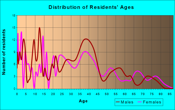 Shiocton, Wisconsin Age and Sex of Residents