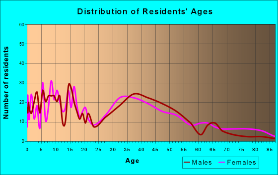 Silver Lake, Wisconsin Age and Sex of Residents